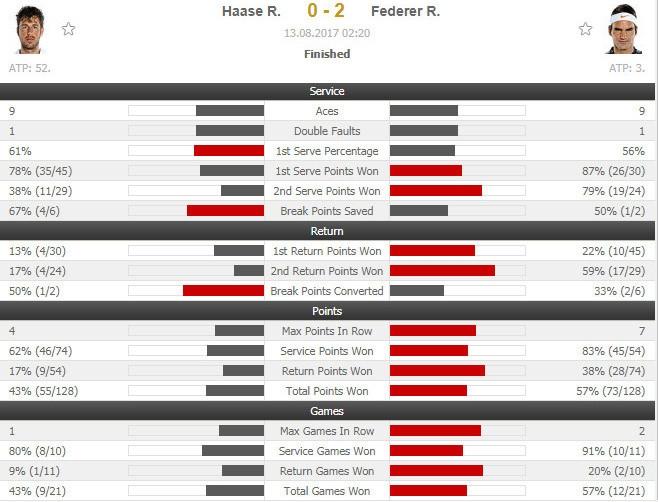 Federer lan thu 45 vao chung ket Masters 1.000 hinh anh 2
