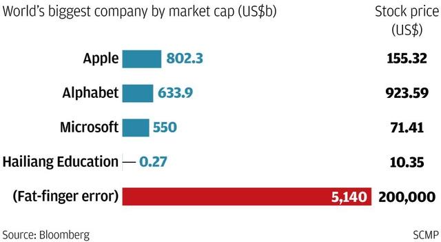 Những công ty có giá trị vốn hóa lớn nhất thế giới.