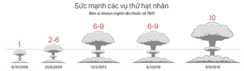trieu-tien-se-som-tien-hanh-vu-thu-hat-nhan-tiep-theo-1