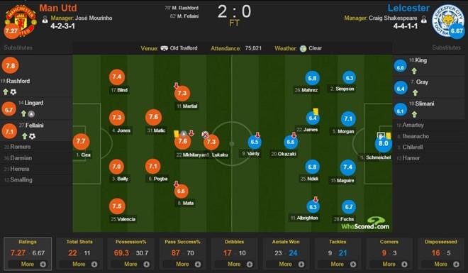 Man Utd vs Leicester (2-0): Rashford, Fellaini toa sang hinh anh 3