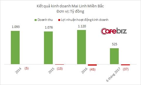 Kinh doanh taxi thua lỗ, nội bộ chia rẽ, 1/4 nhân sự nghỉ việc: Mai Linh Miền Bắc bay hơn 300 tỷ chỉ sau 3 ngày lên sàn chứng khoán - Ảnh 1.