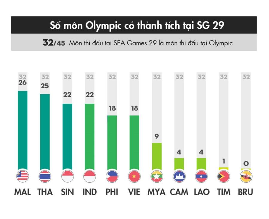 55 HCV cua Malaysia tai SEA Games 29 khong phai la noi dung Olympic hinh anh 2