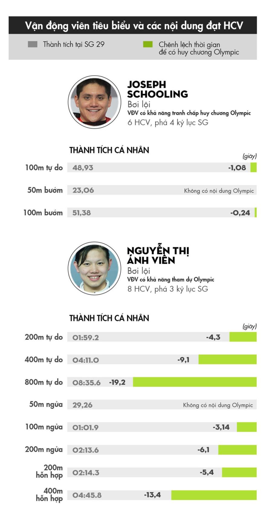 55 HCV cua Malaysia tai SEA Games 29 khong phai la noi dung Olympic hinh anh 3