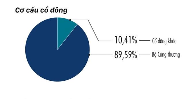 Nha nuoc se ban 53,59% von co phan tai Sabeco hinh anh 1