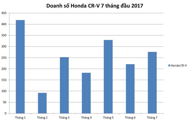 Honda CR-V dai ha gia: Mot tuan nao loan thi truong oto Viet hinh anh 3