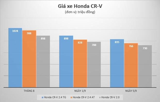 Di mua Honda CR-V 'gia re', om cuc tuc vao nguoi hinh anh 1