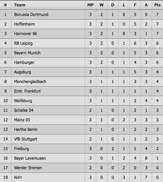 Thang Bayern, doi cua HLV bang tuoi Messi lap ky tich sau 118 nam hinh anh 10