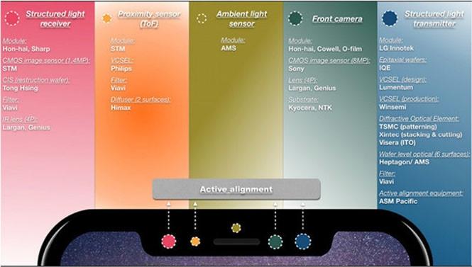 Ngoài cảm biến máy ảnh, Notch còn bao gồm 4 cảm biến khác nhau cho Face 3D  /// Ảnh chụp màn hình PhoneArena
