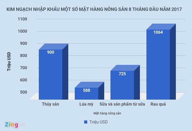 Hai san nhap ngoai tien trieu van dat hang, Bo Nong nghiep noi gi? hinh anh 1