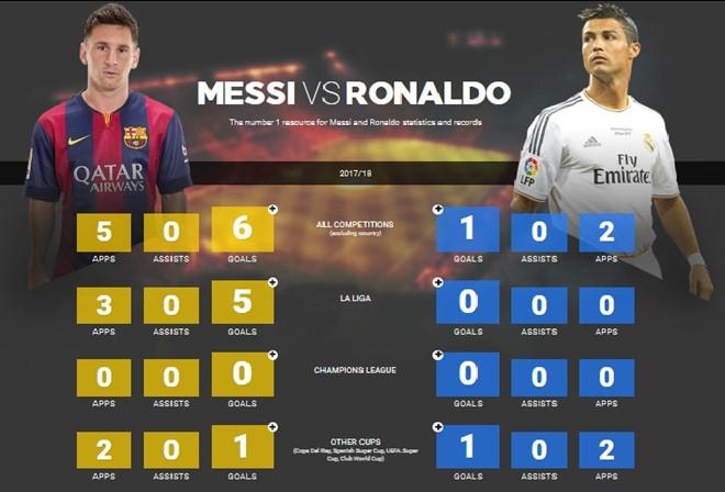 Lieu Messi co tot duoc nhu Ronaldo? hinh anh 4