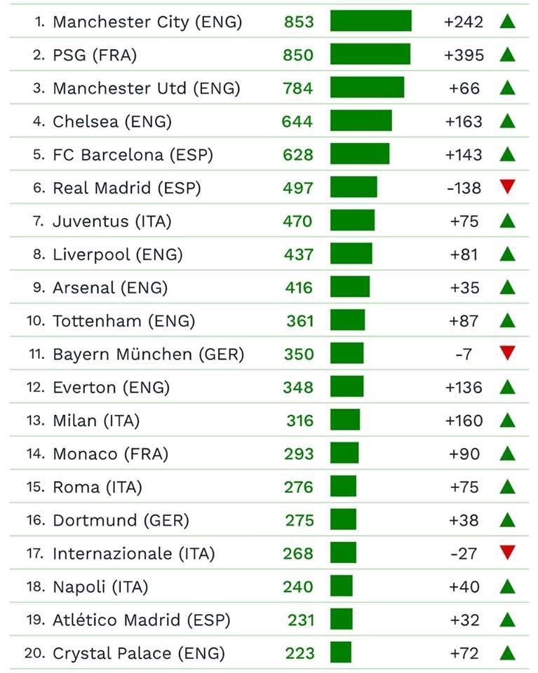 Premier League thong tri top 10 doi hinh dat nhat the gioi hinh anh 12