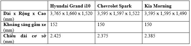 Đánh giá nhanh Hyundai Grand i10 lắp ráp nội: Xe nhỏ, tính năng khá - Ảnh 1.