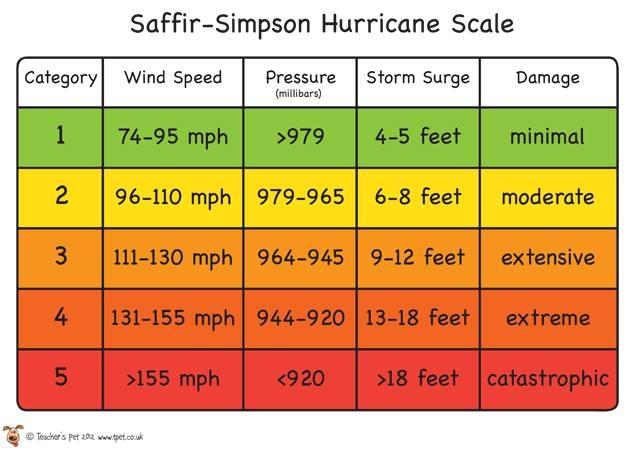 Việt Nam chuẩn bị hứng bão giật cấp 15, có giống siêu bão cấp 4 Irma không? - Ảnh 2.