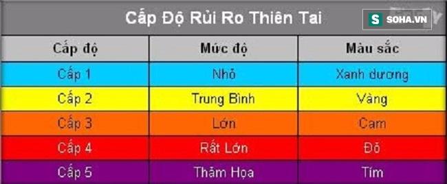 Bão số 10 yếu bằng nửa siêu bão Haiyan, vì sao Việt Nam vẫn báo động đỏ? - Ảnh 1.