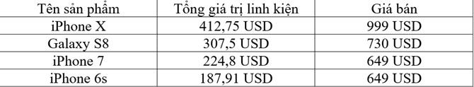 Chi phí sản xuất iPhone X khoảng 413 USD