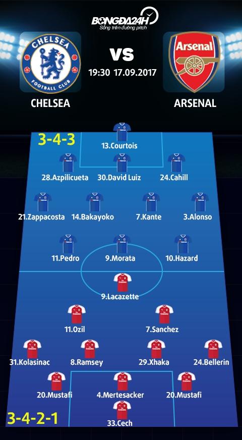 Chelsea vs Arsenal (19h30 ngay 179) Vi London co mau xanh hinh anh 4