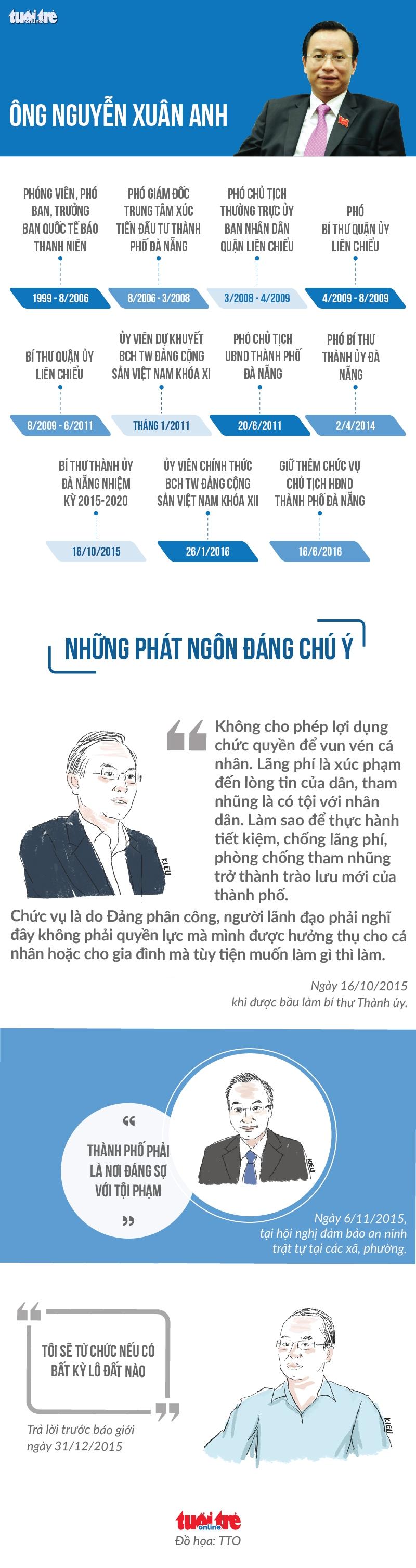 Công bố vi phạm của Bí thư Đà Nẵng Nguyễn Xuân Anh - Ảnh 3.