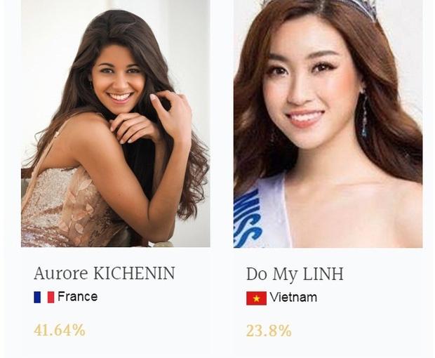 Chưa đầy 1 tuần, Mỹ Linh đã vươn lên đứng thứ 2 Top thí sinh được bình chọn nhiều nhất Miss World - Ảnh 1.