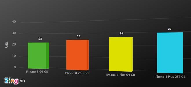 Vi sao iPhone 8 xach tay khong bi 'lam gia'? hinh anh 3