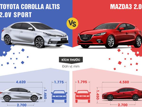 So sánh Toyota Corolla Altis 2017 và Mazda3 2017