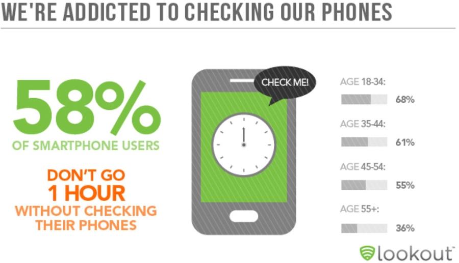 Chung nghien smartphone: Can benh cua thoi dai hinh anh 3