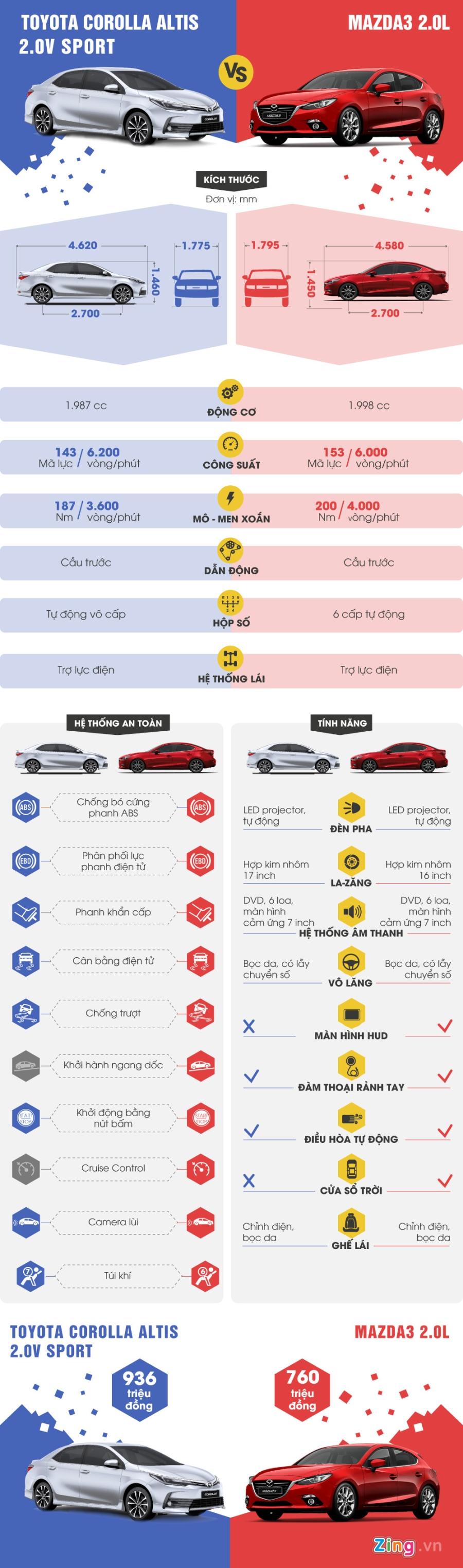 So sanh Toyota Corolla Altis 2017 va Mazda3 2017 hinh anh 1