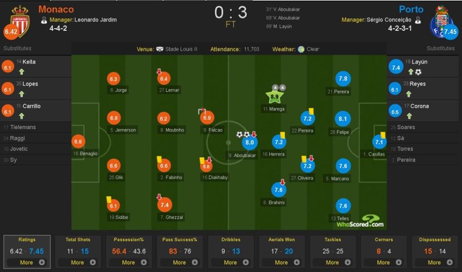 Mat Mbappe, Monaco thua dam o Champions League hinh anh 11