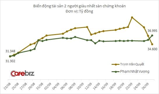 Chỉ 2 ngày sau khi chiêu mộ chỉ huy trưởng cho dự án ô tô VinFast, ông Phạm Nhật Vượng đã trở lại vị trí giàu nhất sàn chứng khoán - Ảnh 1.