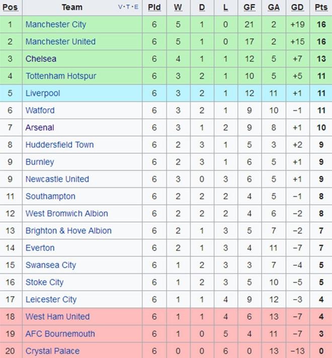 Conte buc xuc khi Chelsea gap Man City vao thu bay hinh anh 2