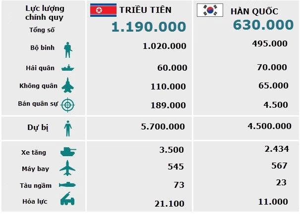 So sánh tương quan lực lượng quân sự Triều Tiên - Hàn Quốc (Đồ họa: BBC)