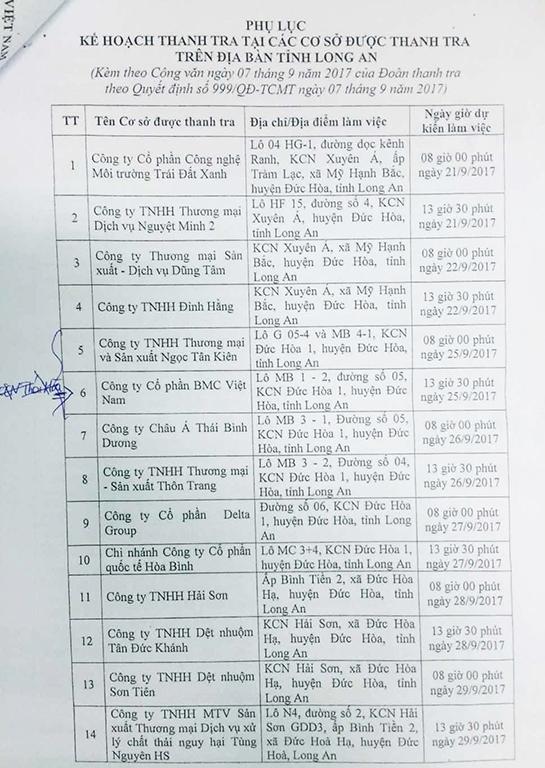 Danh sách các doanh nghiệp bị thanh tra đợt này tại tỉnh Long An.