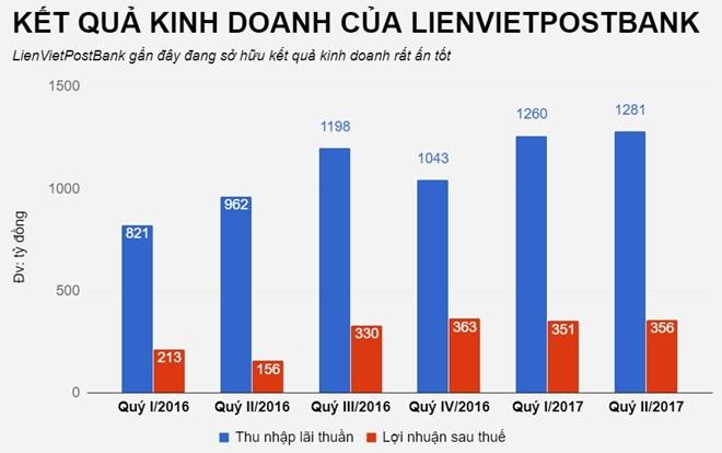 LienVietPostBank len san gia 14.800 dong mot co phieu hinh anh 2