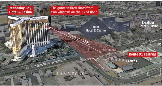 Hung thủ đã xả súng từ hai cửa sổ của căn phòng trên tầng 32 của khách sạn Mandalay Bay. Khoảng cách từ cửa sổ này tới khu vực biểu diễn âm nhạc chỉ khoảng hơn 320m. (Đồ họa: Dailymail)