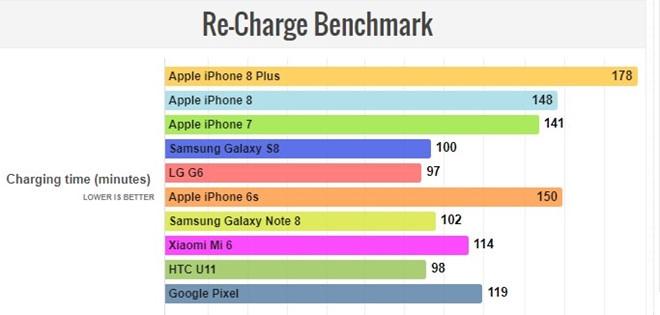 iPhone 8 Plus co thoi luong pin vuot xa doi thu hinh anh 2