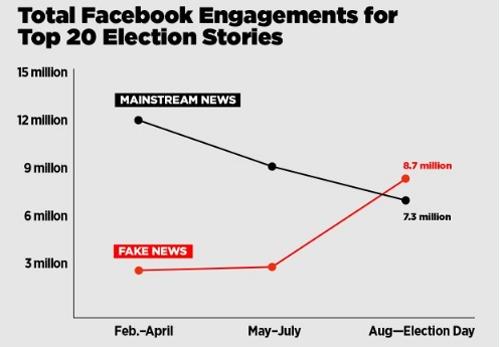 Tin giả mạo (màu đỏ) lan truyền mạnh hơn trên Facebook so với tin chính thống về bầu cử Mỹ năm ngoái.