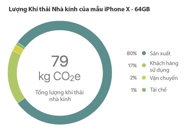 iPhone X gây ô nhiễm đến đâu? - 3