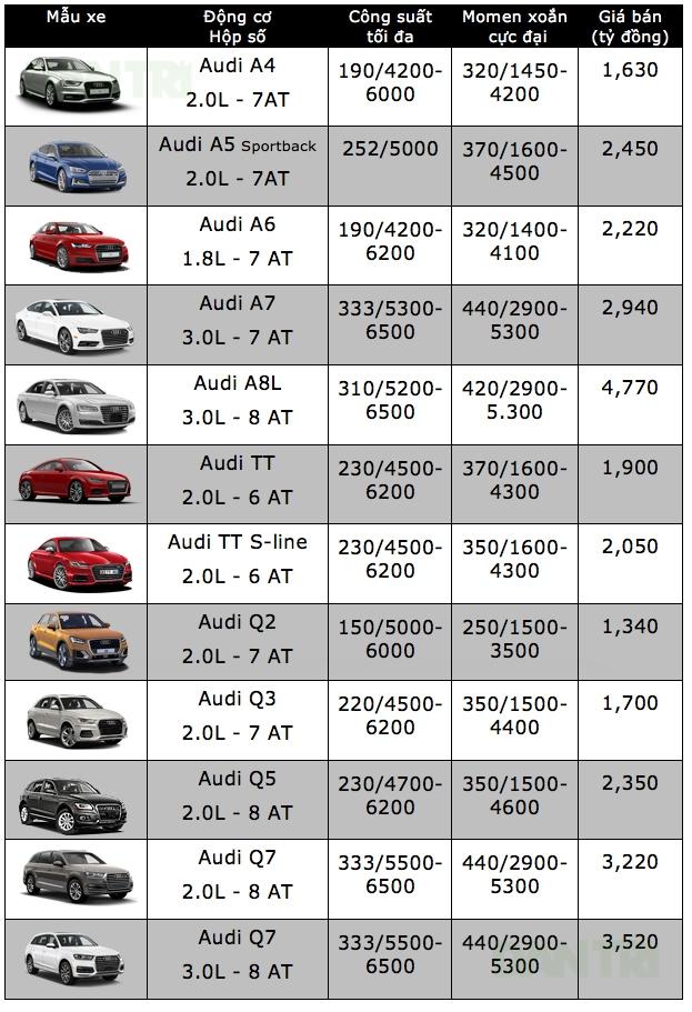 Bảng giá xe ôtô tại Việt Nam cập nhật tháng 10/2017