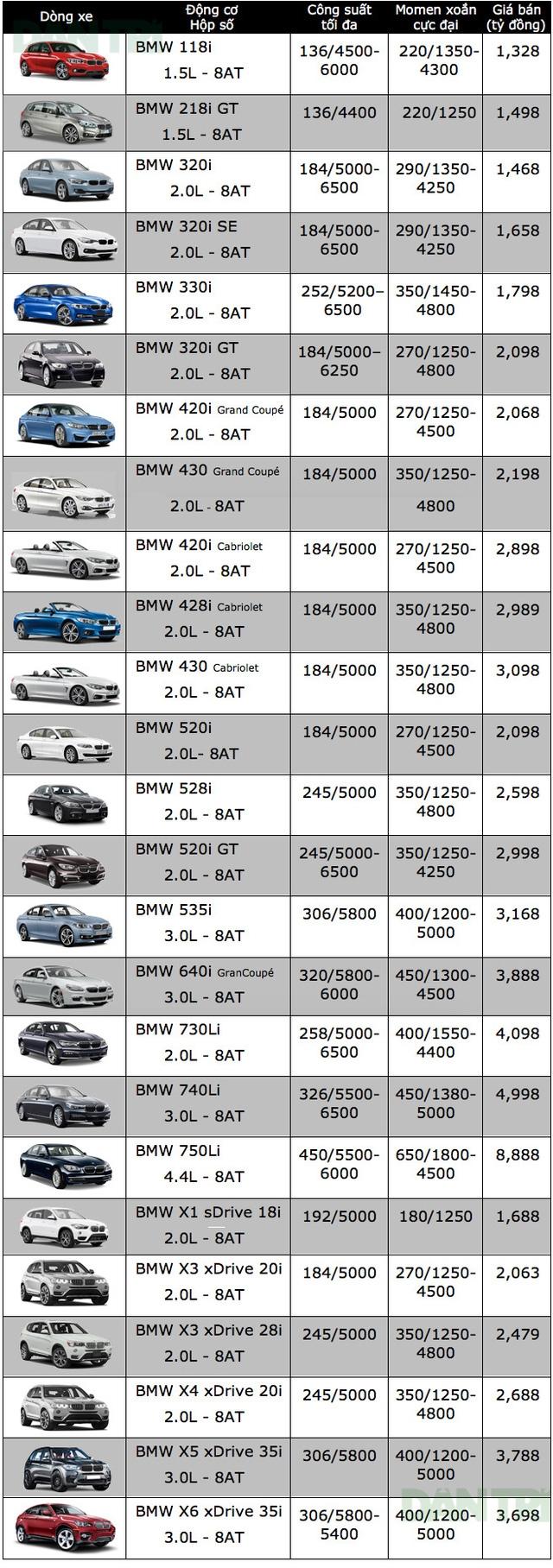 Bảng giá xe ôtô tại Việt Nam cập nhật tháng 10/2017 - 1