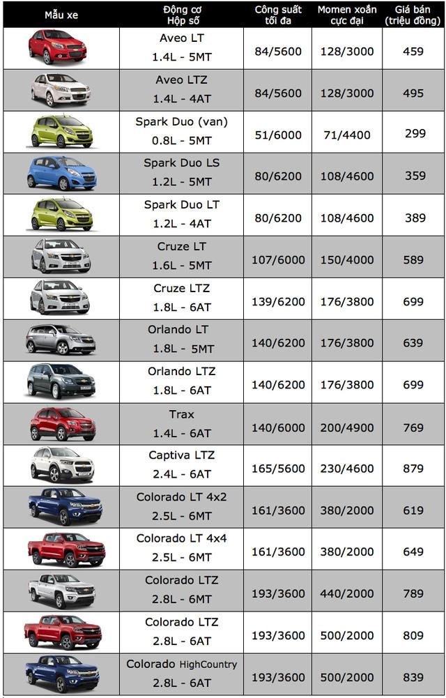 Bảng giá xe ôtô tại Việt Nam cập nhật tháng 10/2017 - 2