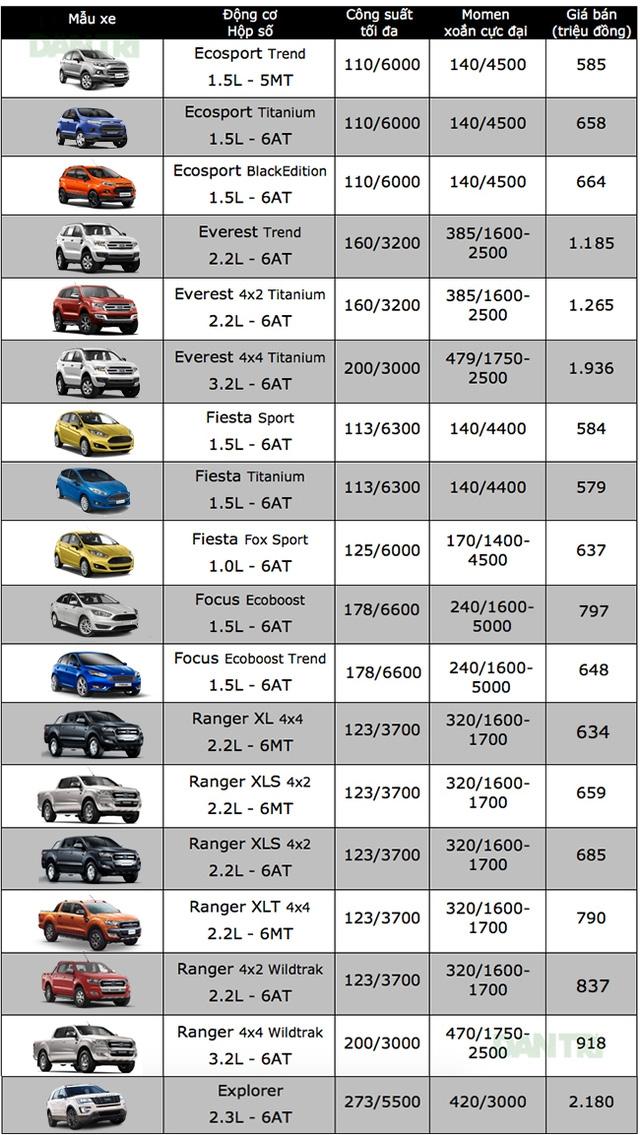 Bảng giá xe ôtô tại Việt Nam cập nhật tháng 10/2017 - 3