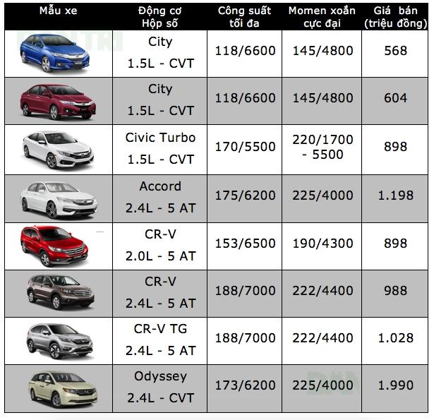 Bảng giá xe ôtô tại Việt Nam cập nhật tháng 10/2017 - 4