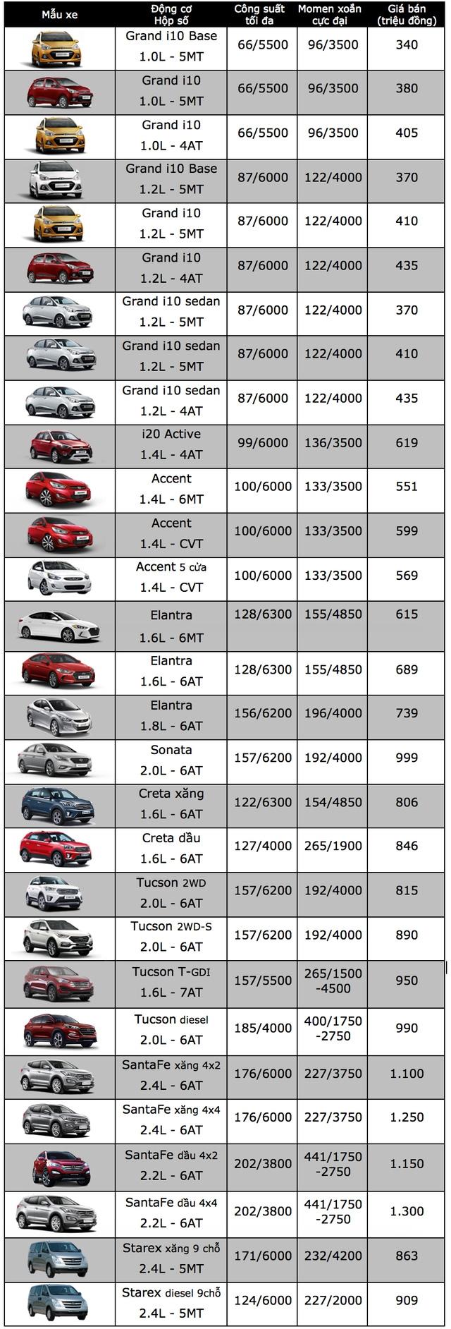 Bảng giá xe ôtô tại Việt Nam cập nhật tháng 10/2017 - 6