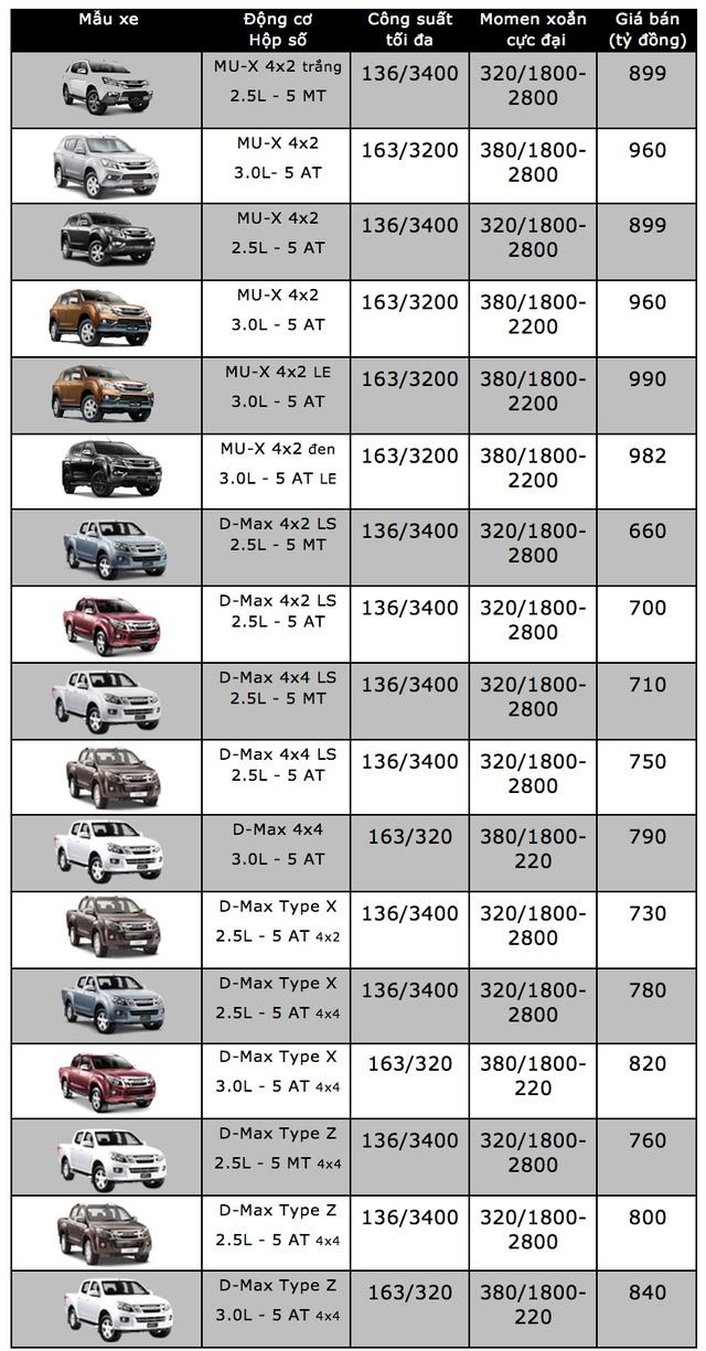 Bảng giá xe ôtô tại Việt Nam cập nhật tháng 10/2017 - 8