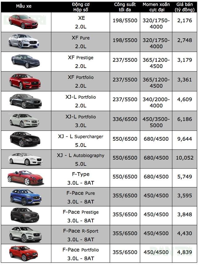 Bảng giá xe ôtô tại Việt Nam cập nhật tháng 10/2017 - 9