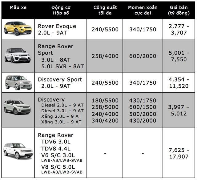 Bảng giá xe ôtô tại Việt Nam cập nhật tháng 10/2017 - 11