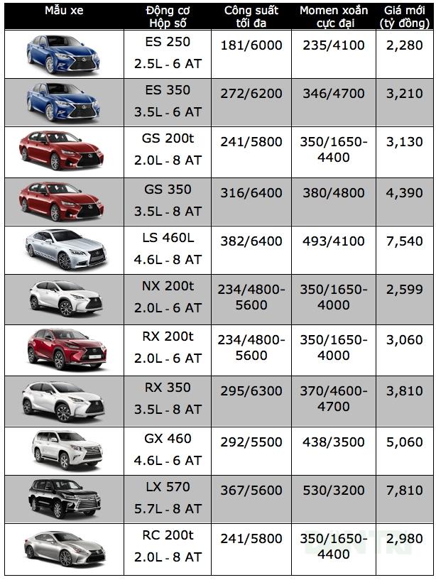 Bảng giá xe ôtô tại Việt Nam cập nhật tháng 10/2017 - 12