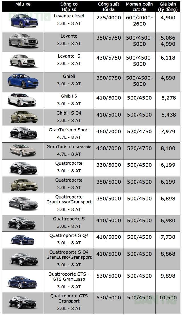 Bảng giá xe ôtô tại Việt Nam cập nhật tháng 10/2017 - 13