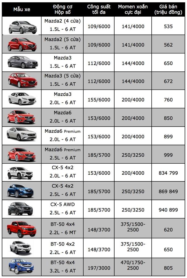 Bảng giá xe ôtô tại Việt Nam cập nhật tháng 10/2017 - 14