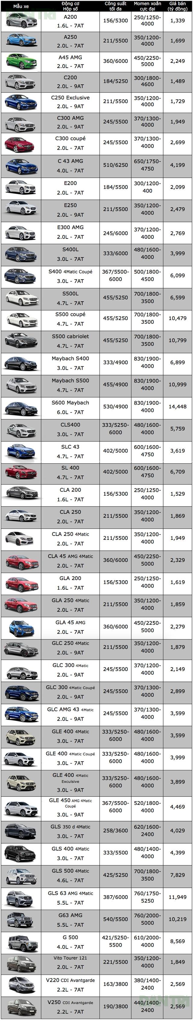 Bảng giá xe ôtô tại Việt Nam cập nhật tháng 10/2017 - 15