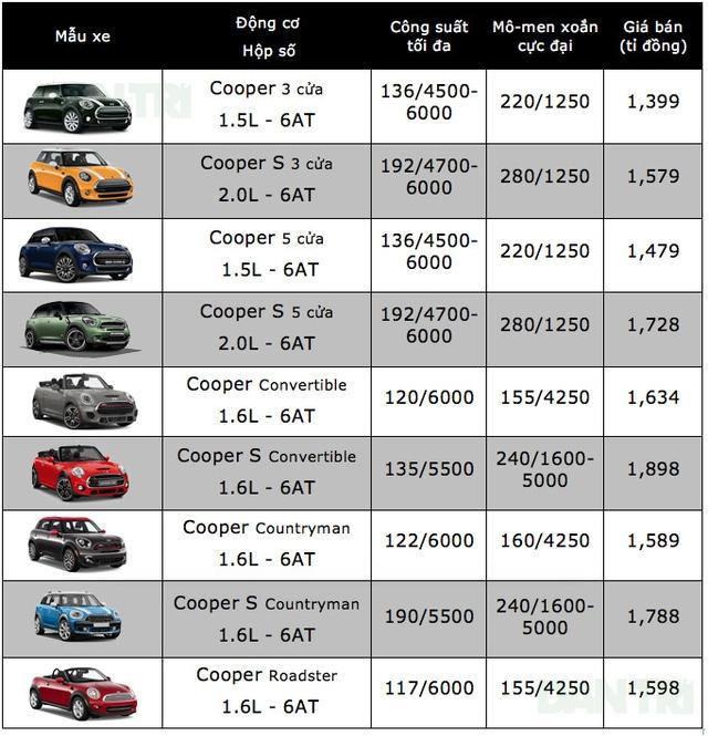 Bảng giá xe ôtô tại Việt Nam cập nhật tháng 10/2017 - 16